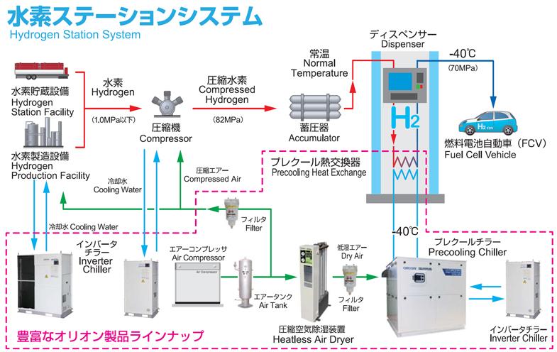 水素ステーション用システム