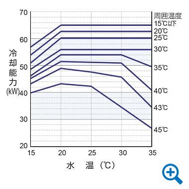 冷却能力線図