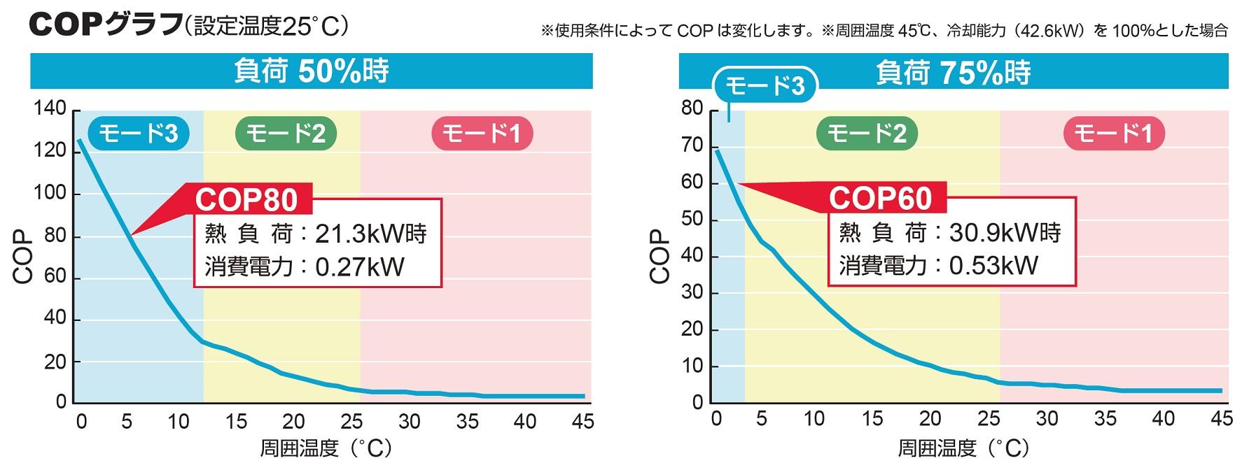 COPグラフ