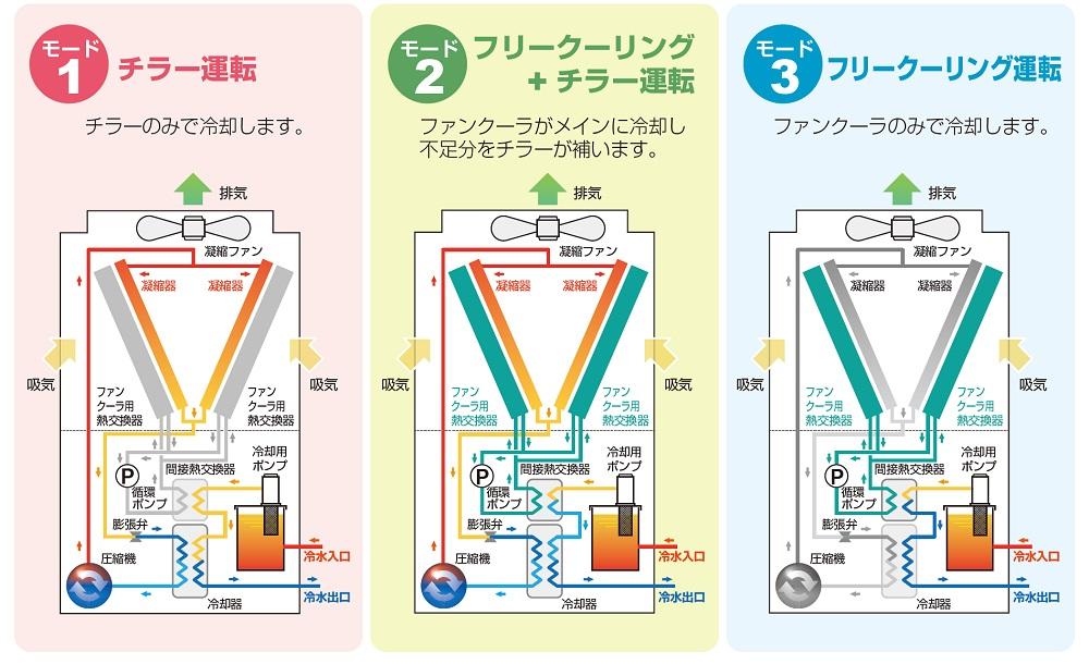 外気温に応じた3つの運転モード
