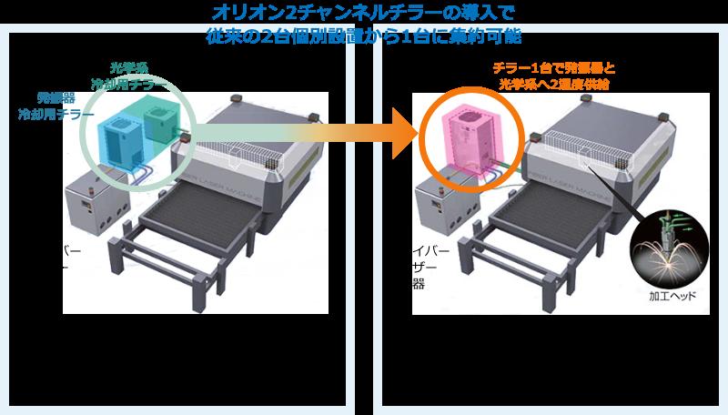 オリオン2チャンネルチラーの導入で従来の2台個別設置から1台に集約可能 光学系冷却用チラー 発振器冷却用チラー ファイバーレーザー発振器 従来 発振器用チラー、光学系用チラーを個別に設置 チラー1台で発振器と光学系へ2温度供給 ファイバーレーザー発振器 2 チャンネルチラー チラー1台で、発振器と光学系へ2回路供給