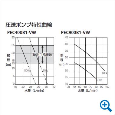 圧送ポンプ特性曲線