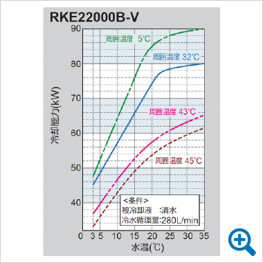 RKE22000B-V