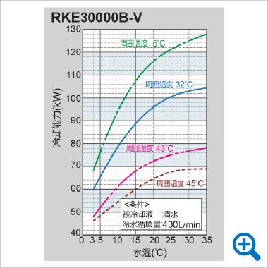 RKE30000B-V