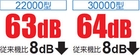 22000型23.9kW従来機比48%down 30000型37.2kW従来機比26%down