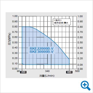圧送ポンプ特性曲線図