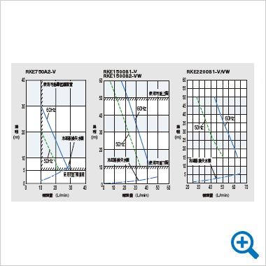 ポンプ特性曲線図