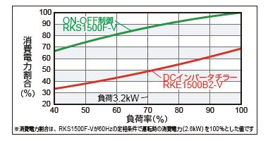 消費電力割合