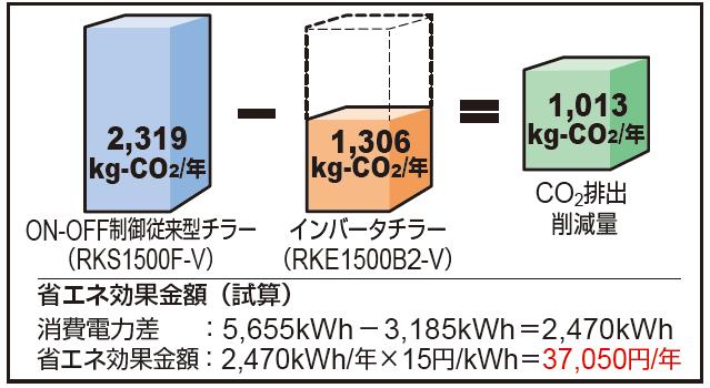 CO2排出量の削減量