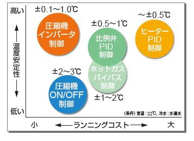 温度安定性/ランニングコスト