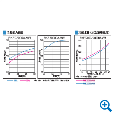 冷却能力線図 / 冷却水量(水冷機凝縮用)