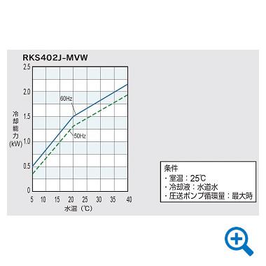 冷却能力線図(水冷式)