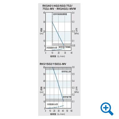 圧送ポンプ特性曲線図(標準仕様)