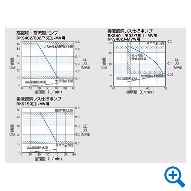 圧送ポンプ特性曲線図(オプション仕様)