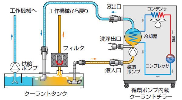 配管オプションを使用した配管例