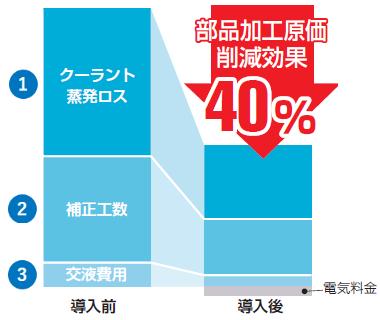部品加工原価削減効果40%