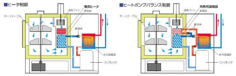 ターンテーブル型恒温槽EST-H