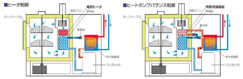 ターンテーブル型恒温槽EST-S