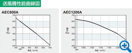 AEC600A/1200A送風機性能曲線図
