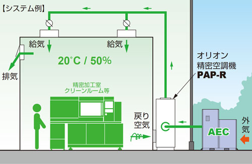PAP-Rシリーズとシステムアップ例