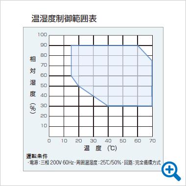 温湿度制御範囲表