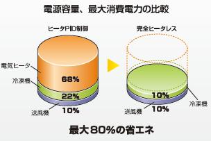 電源容量、最大消費電力の比較