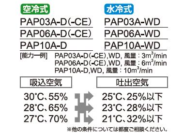 精密空調と除湿を兼ね備えたPAP-Dシリーズ