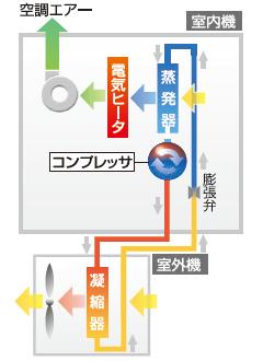 一般空調機+ヒータ制御