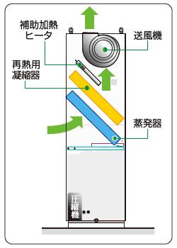 設備用精密空調機PAP-R