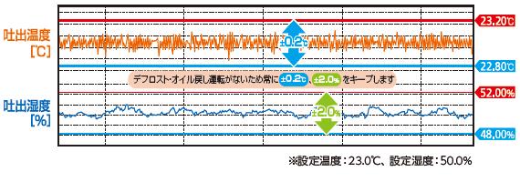 吐出温度湿度グラフ