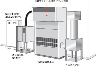 従来の空調機