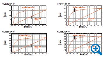 標準モデル 能力線図