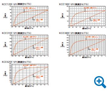 高真空モデル 能力線図