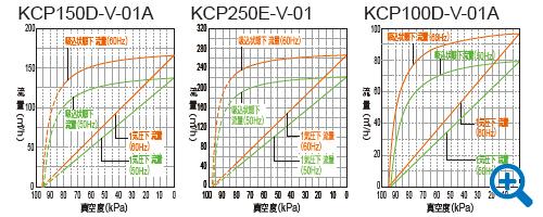 KCP能力線図