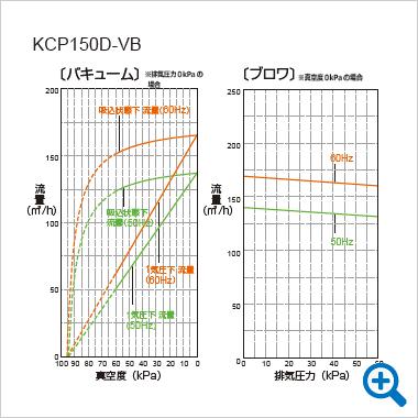 KCP-VB能力線図