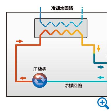 水冷式チラー模式図