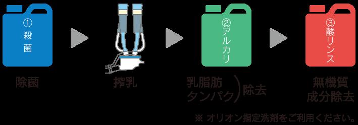 オリオンの洗浄技術